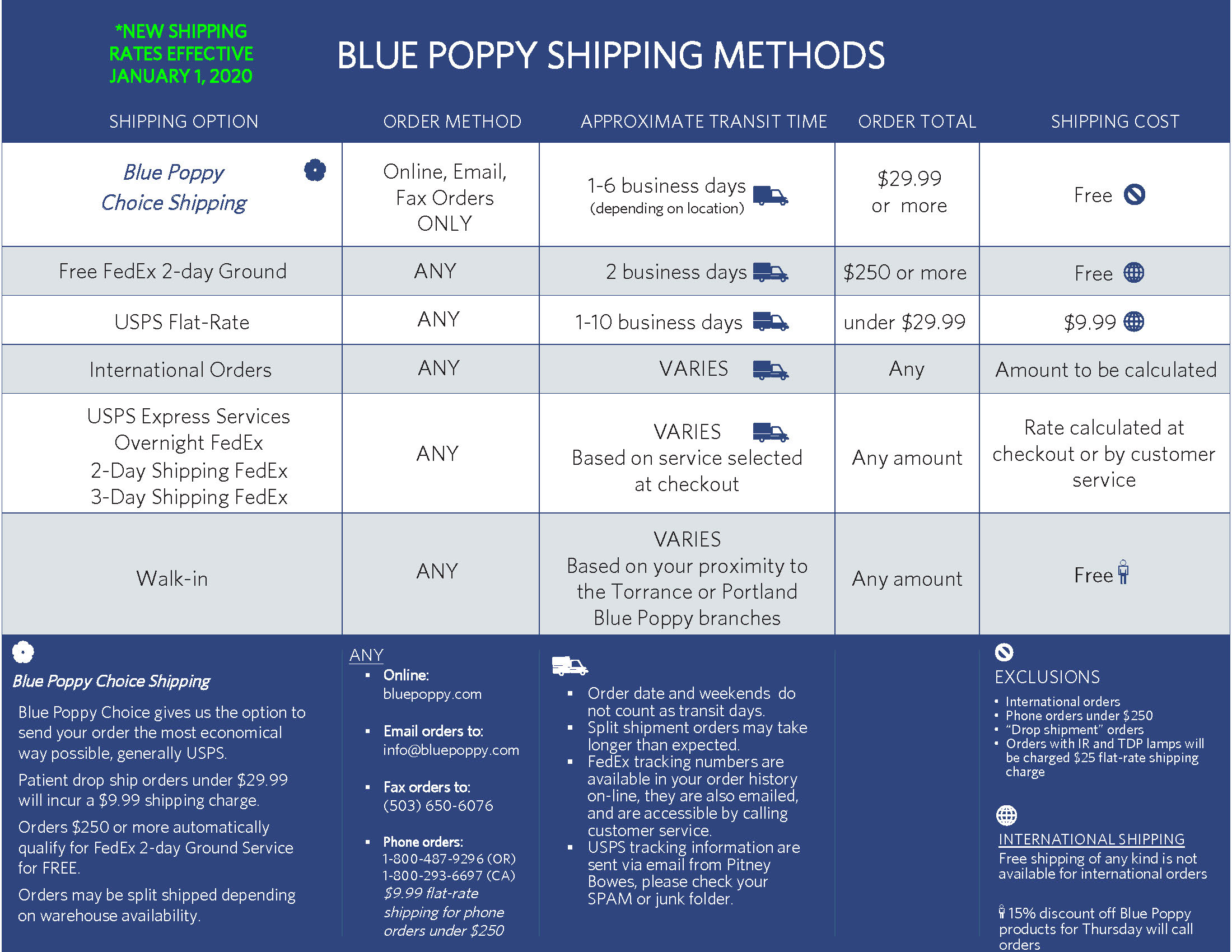 Blue Poppy Shipping Methods